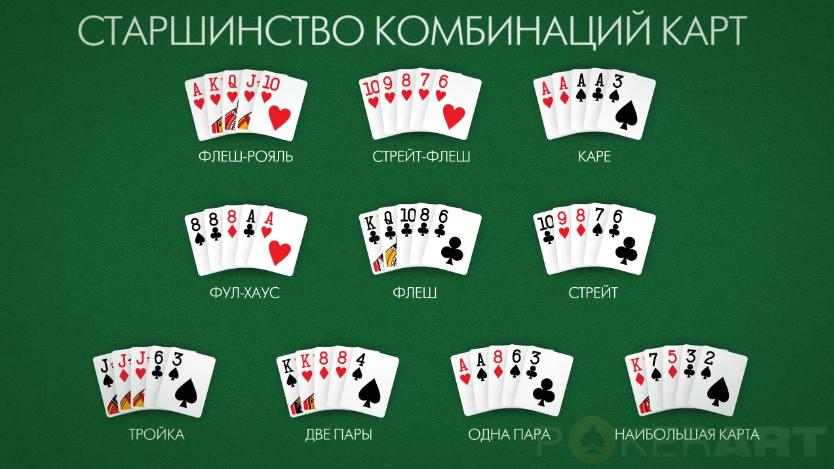 как играть в карты в покер правила видео